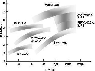 容量と効率グラフ