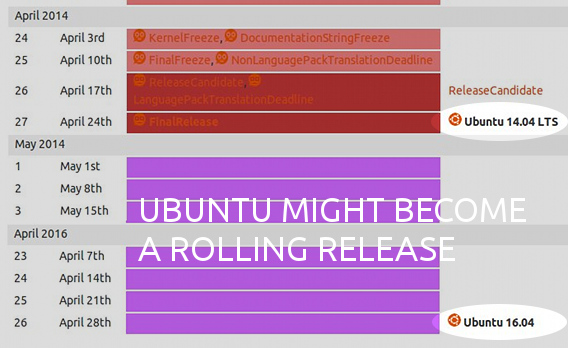 Ubuntu 14.04 Rolling Release