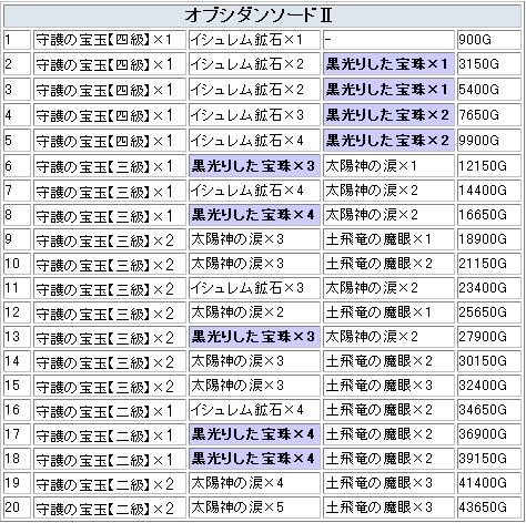 オブシダンソードといえばロマサガ!4