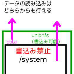 unionfs-03.png