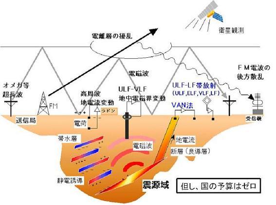 地震と電磁波の関係図