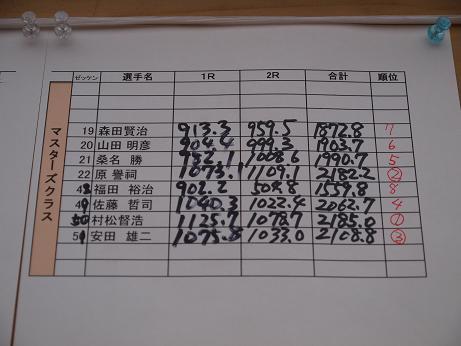 1495 成績