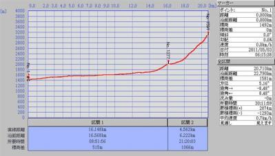 2011-05-03-槍ヶ岳データ