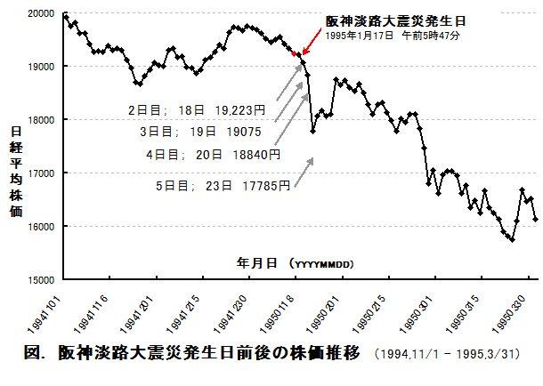 震災前後の株価