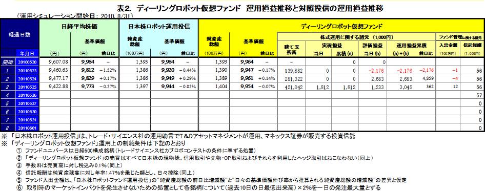20110525基準価格