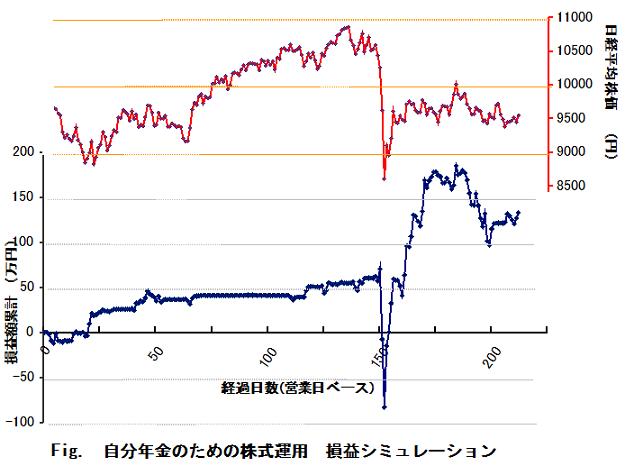 設定来の損益グラフ