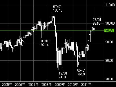 FXスイス円