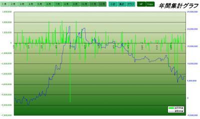 2010年損益グラフ