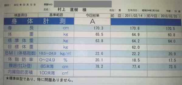身体測定(クリックで画像を拡大する)