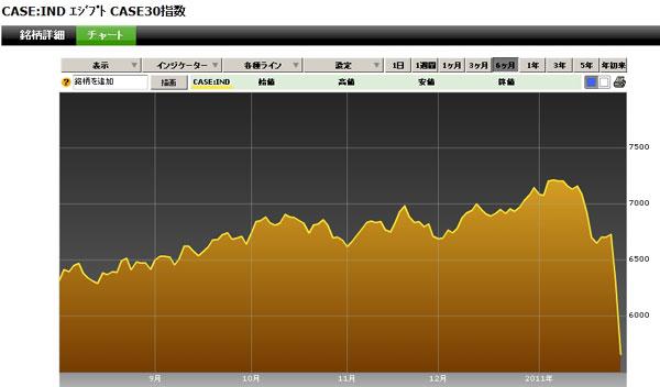 エジプト株価