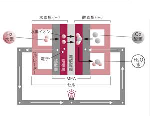 燃料電池スタック発電原理