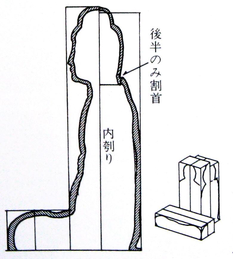 平等院・阿弥陀如来~寄木造構造図