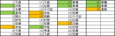 建造記録(2013年10月27日)