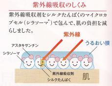 99%紫外線カット 肌に優しい低刺激 日焼け止め 化粧下地!