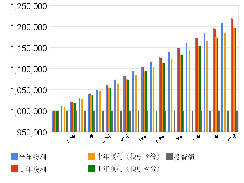 半年複利と1年複利の比較グラフ