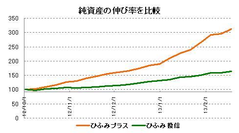 ひふみ投信とひふみプラスの純資産の伸び率比較