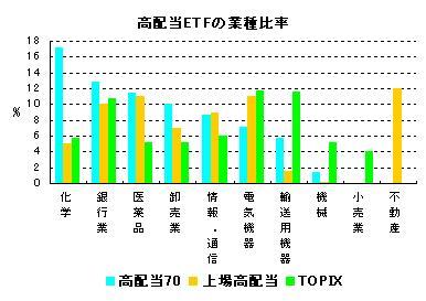 高配当ETFの業種比率