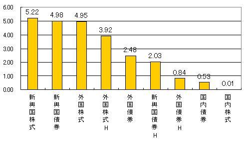 各インデックスのパフォーマンス 2013年10月