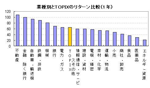 業種別とTOPIXのリターン比較(1年)