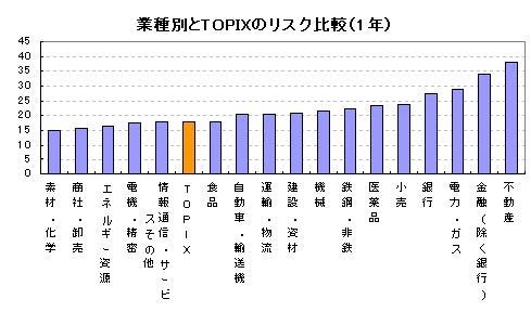 業種別とTOPIXのリスク比較(1年)